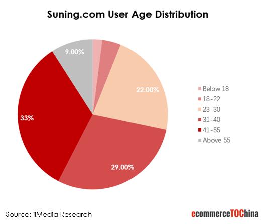 Suning.com user age distribution