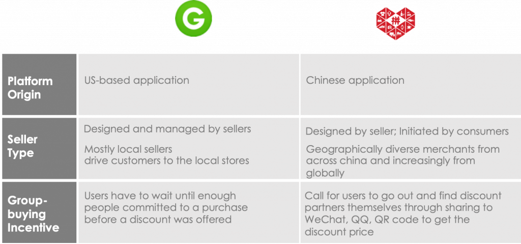 Difference between Pingduoduo and Groupon