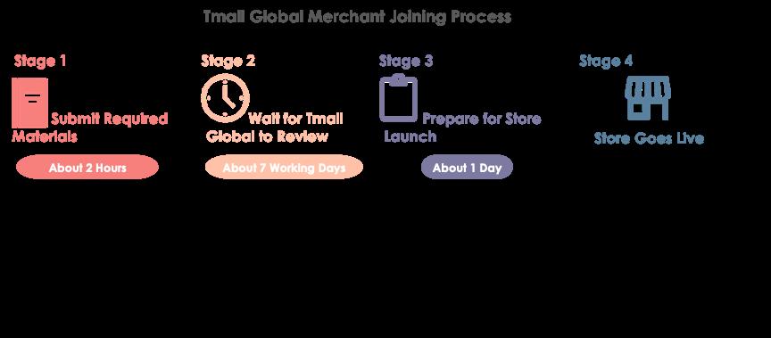 Tmall Global Merchant Joining Process