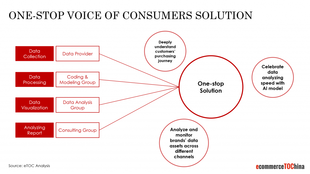 one-stop voice of consumers solution