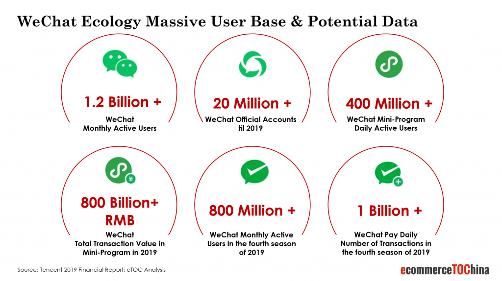 wechat ecology assive user base and potential data
