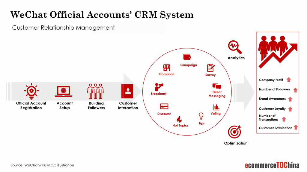 wechat official accounts CRM system