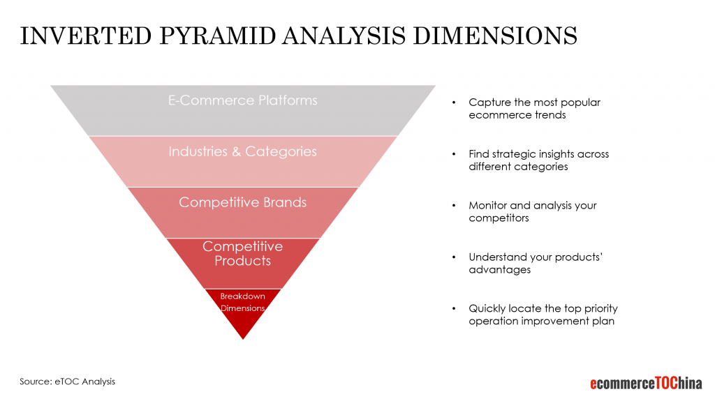 inverted pyramid analysis dimensions