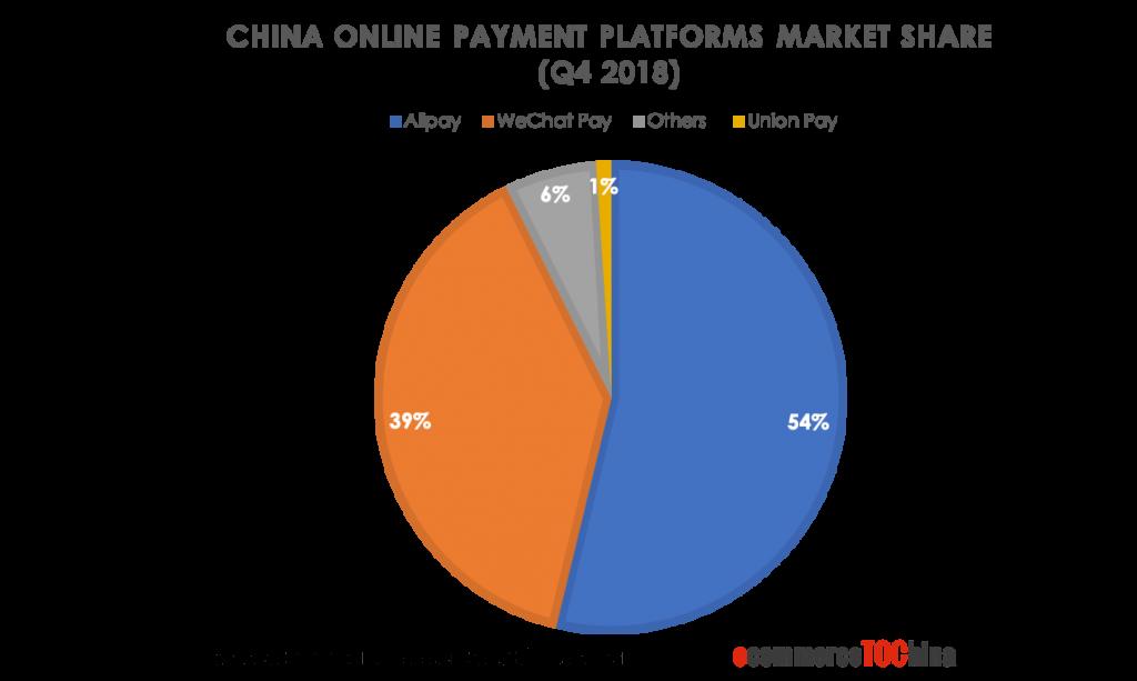 China Online Payment Platform Market Share
