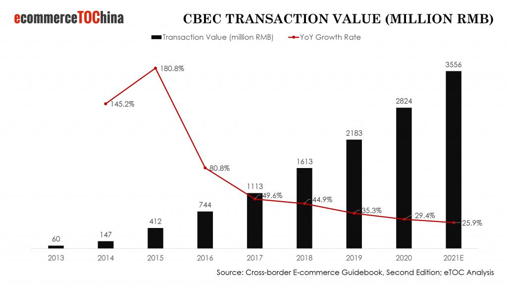 China Cross Border E-Commerce Transaction Value