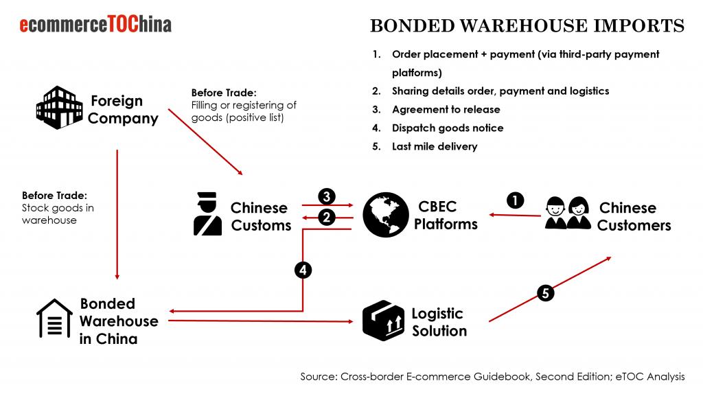 China Bonded Warehouse Imports Process