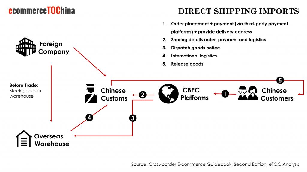 China B2C Direct Shipping Process