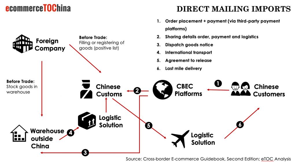 China C2C Direct Mailing Process