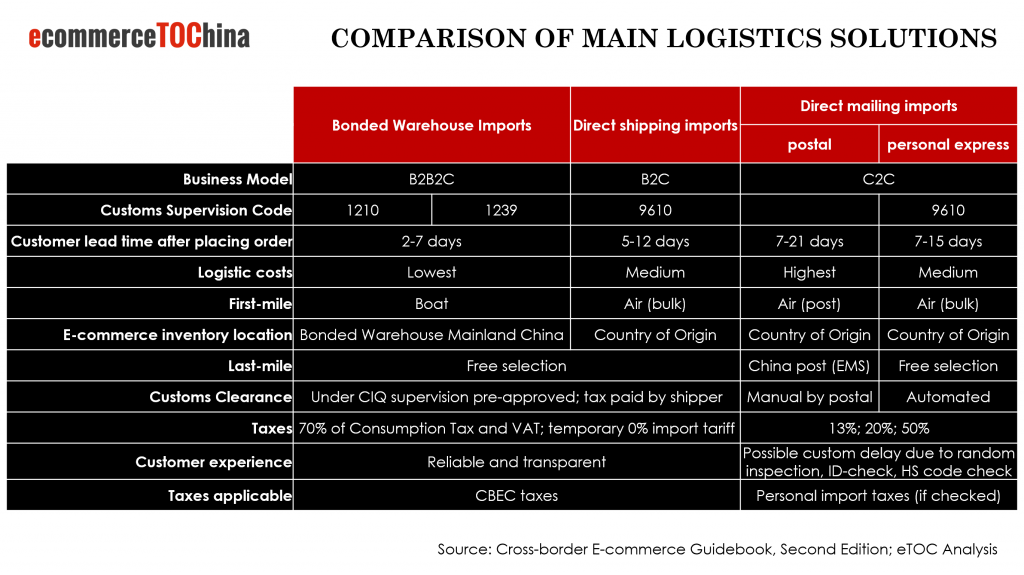 Comparison of major logistics solutions to China