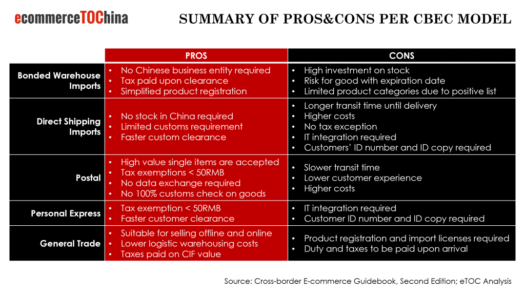 Pros and cons of China CBEC Logistics Solutions