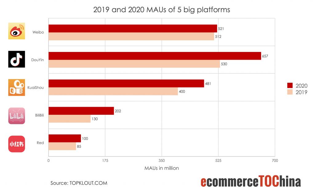 2019 and 2020 MAUs of 5 big platforms