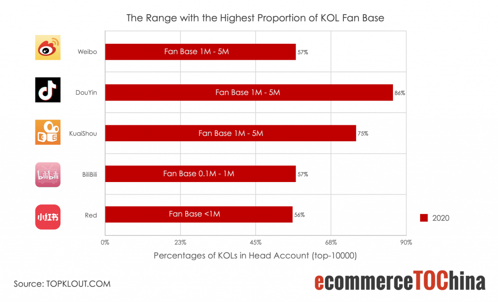 the range with the highest proportion of KOL fan base