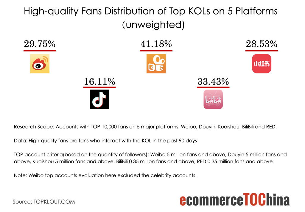 High-quality Fans Distribution of Top KOLs on 5 Platforms