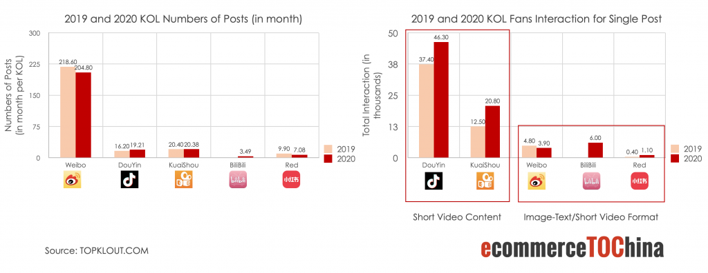 Number of KOL posts and relevant followers' interaction between 2019 and 2020