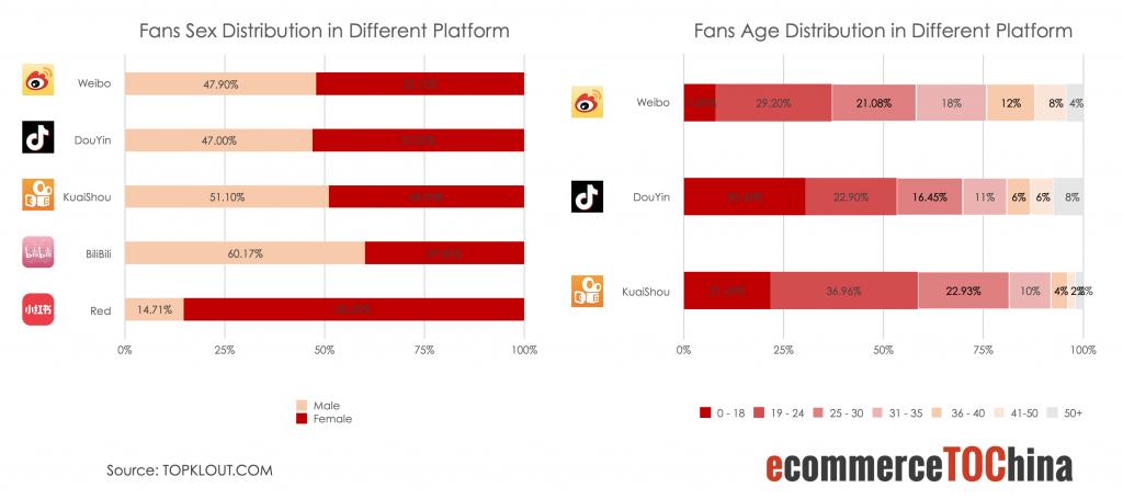 fans' gender and age distribution on 5 platforms