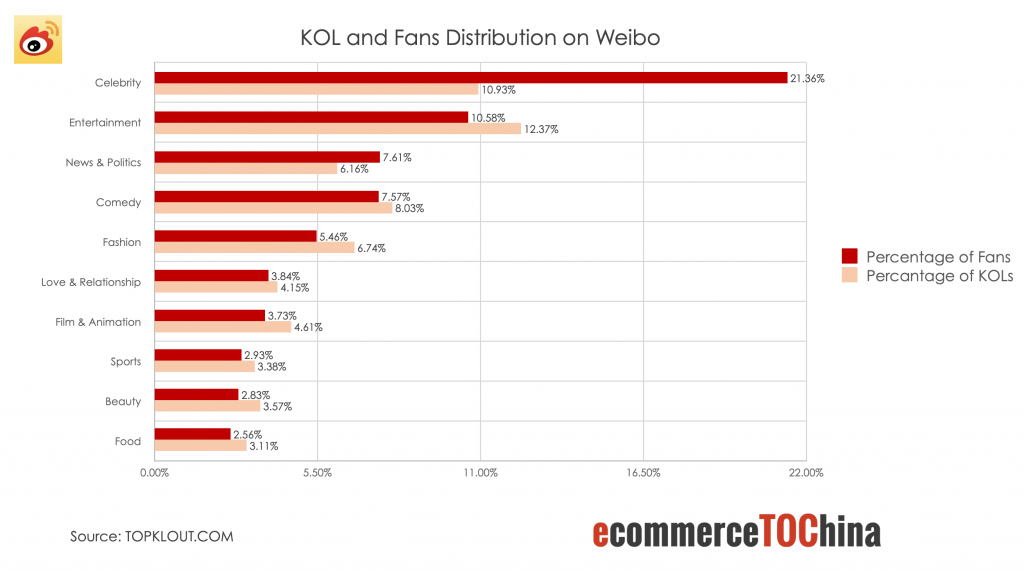 KOL and Fans Distribution on Weibo