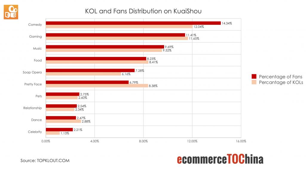 KOL and Fans Distribution on Kuaishou