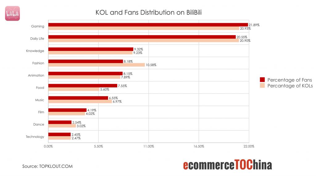 KOL and Fans Distribution on Bilibili