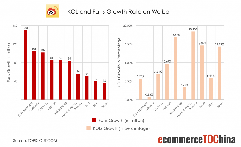 KOL and Fans Growth Rate on Weibo