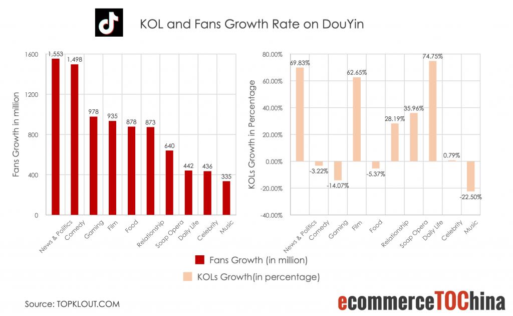 KOL and Fans Growth Rate on Douyin