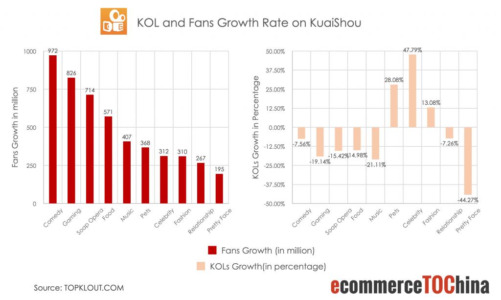 KOL and Fans Growth Rate on KuaiShou