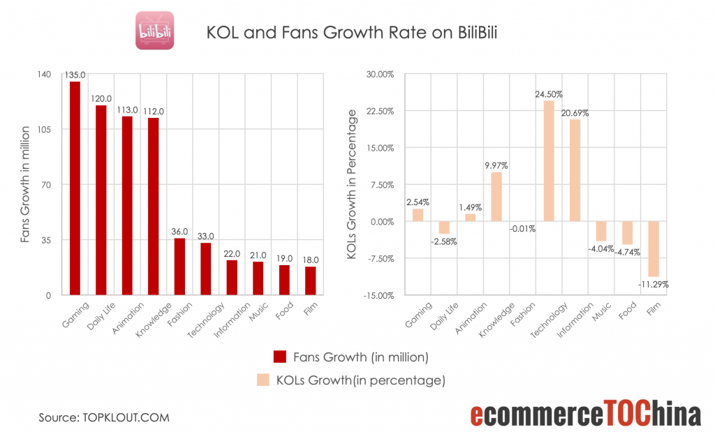 KOL and Fans Growth Rate on Bilibili