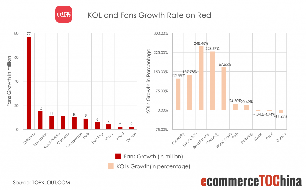 KOL and Fans Growth Rate on RED