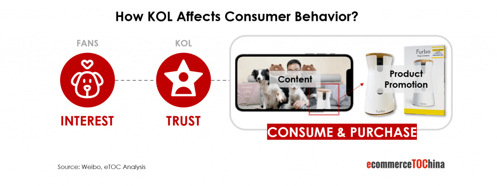 how KOL affects consumer behaviour?