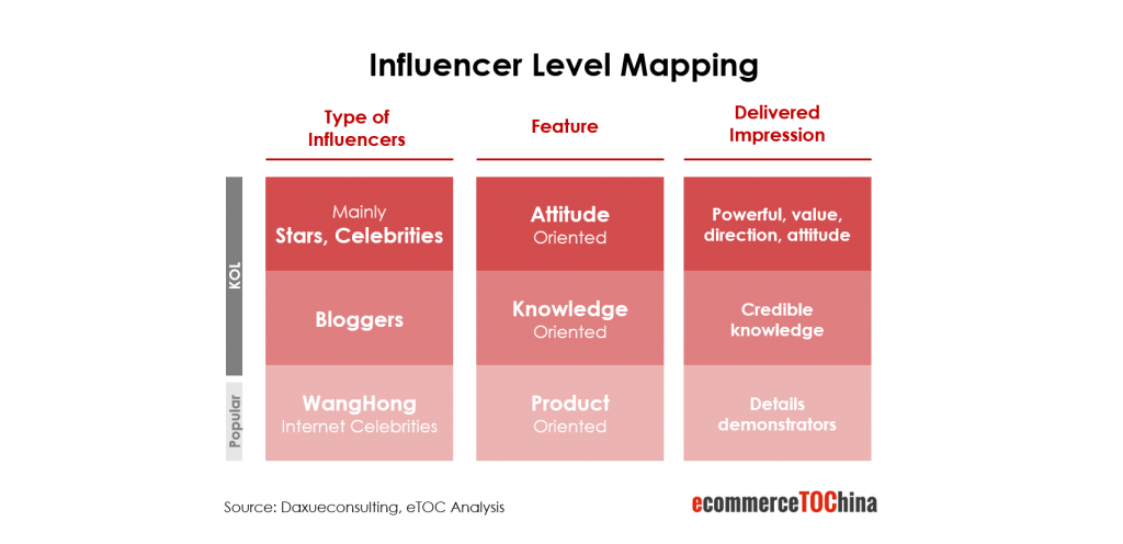 Influencer level mapping