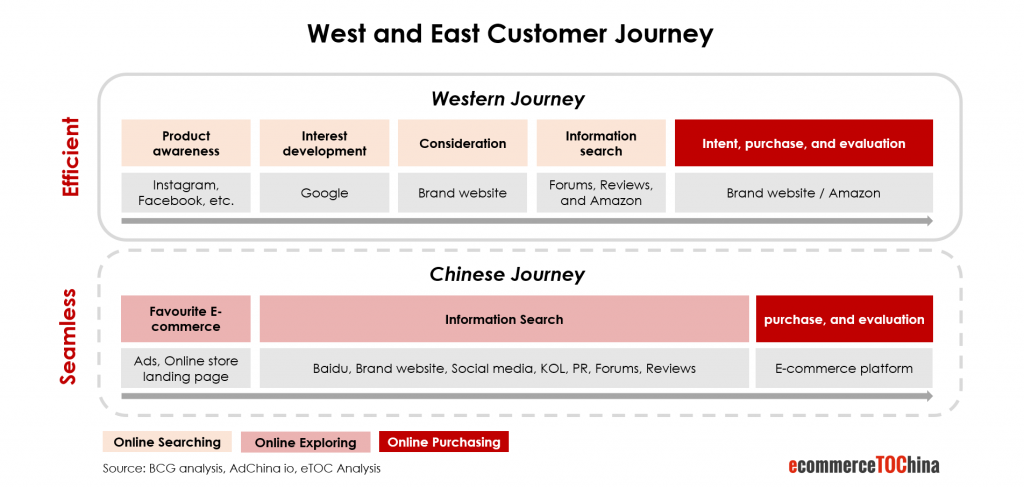 West and East Customer Journey