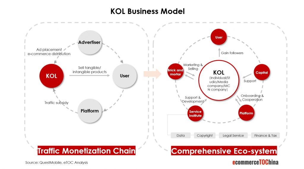 KOL business model