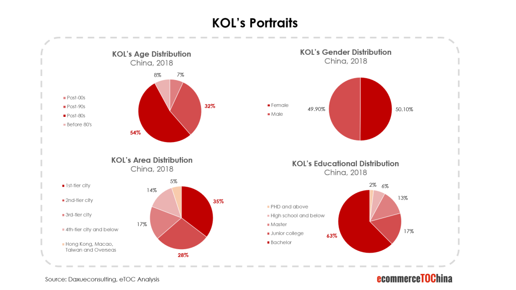 KOL's portraits