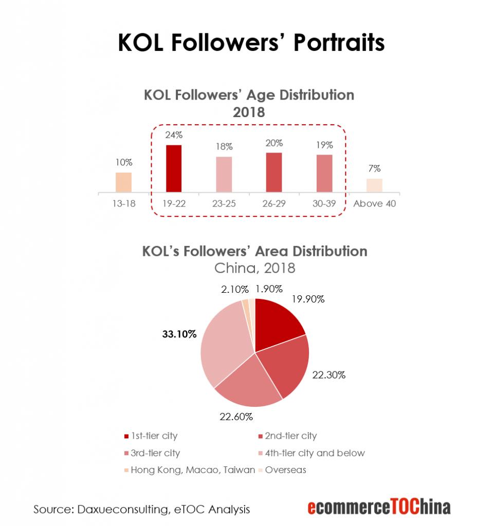 KOL Followers' Portraits