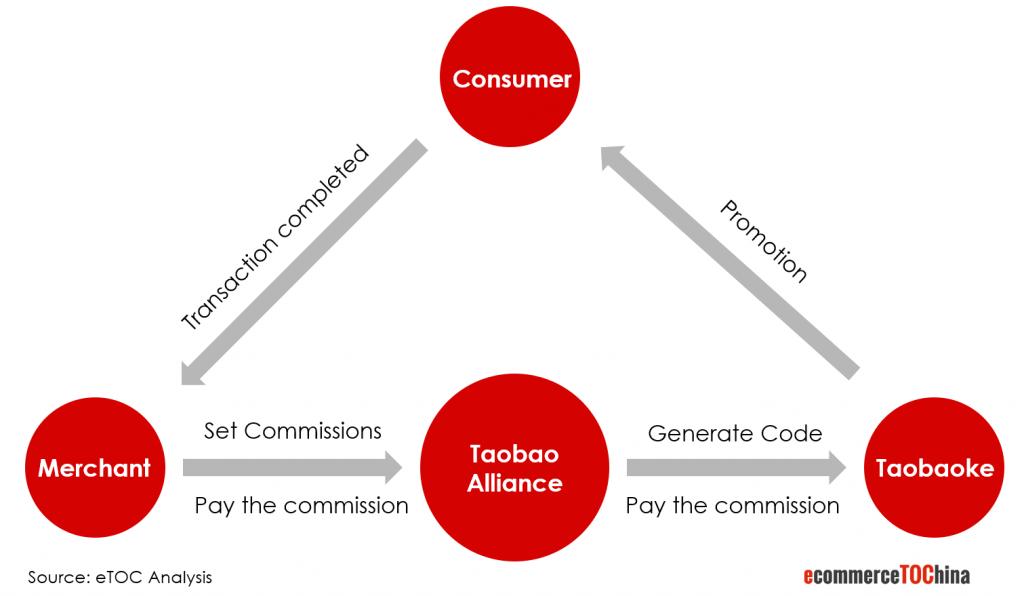 Taobaoke Promotion Process